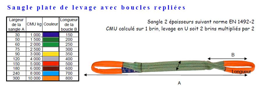 Sangle plate de levage avec boucles repliees